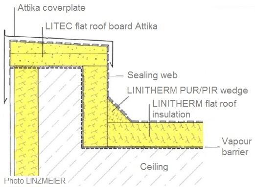 Litec Flat Roof Board Universal And Attika Ruumala