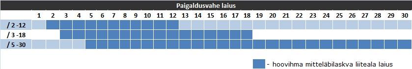 bloco one eesti